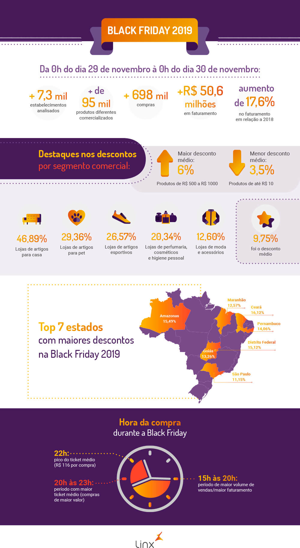 Infográfico Black Friday 2019